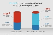 Quels actes peuvent se faire en ambulatoire en urologie ?